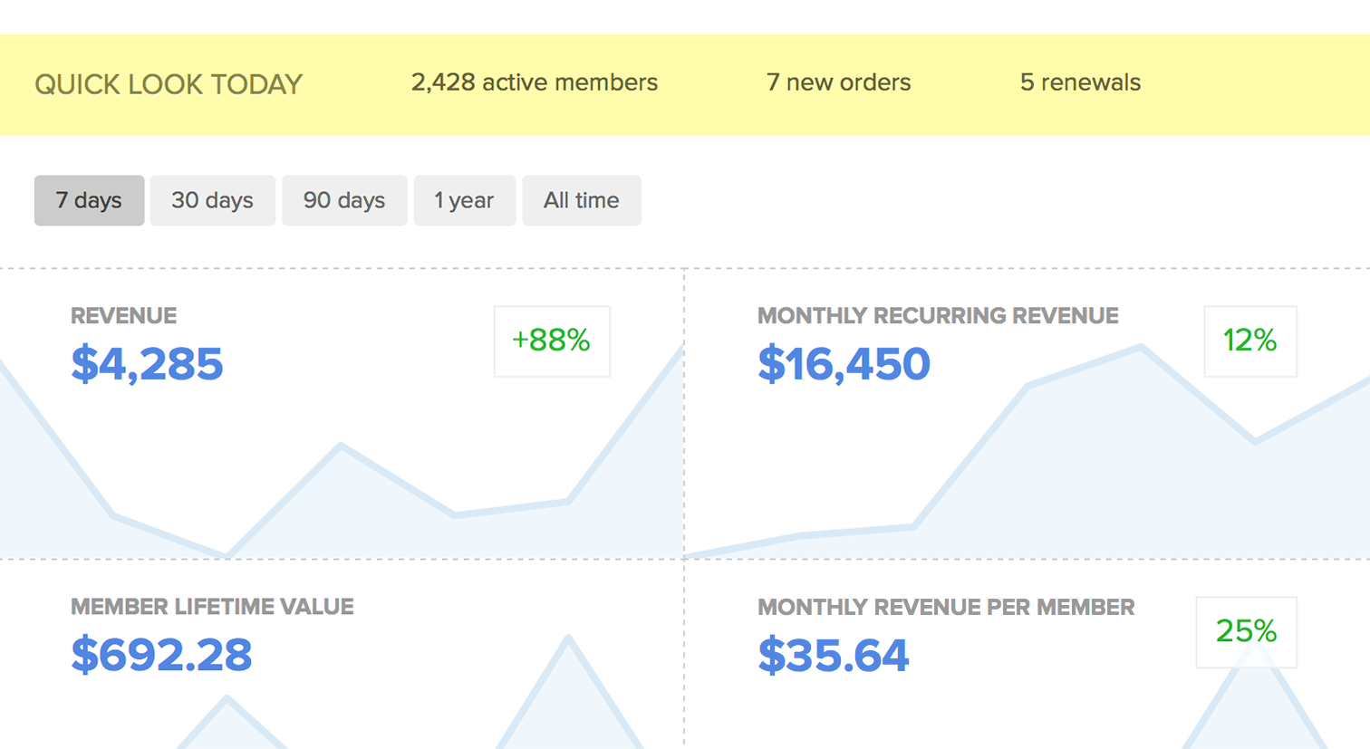 Snapshot of Memberful's dashboard